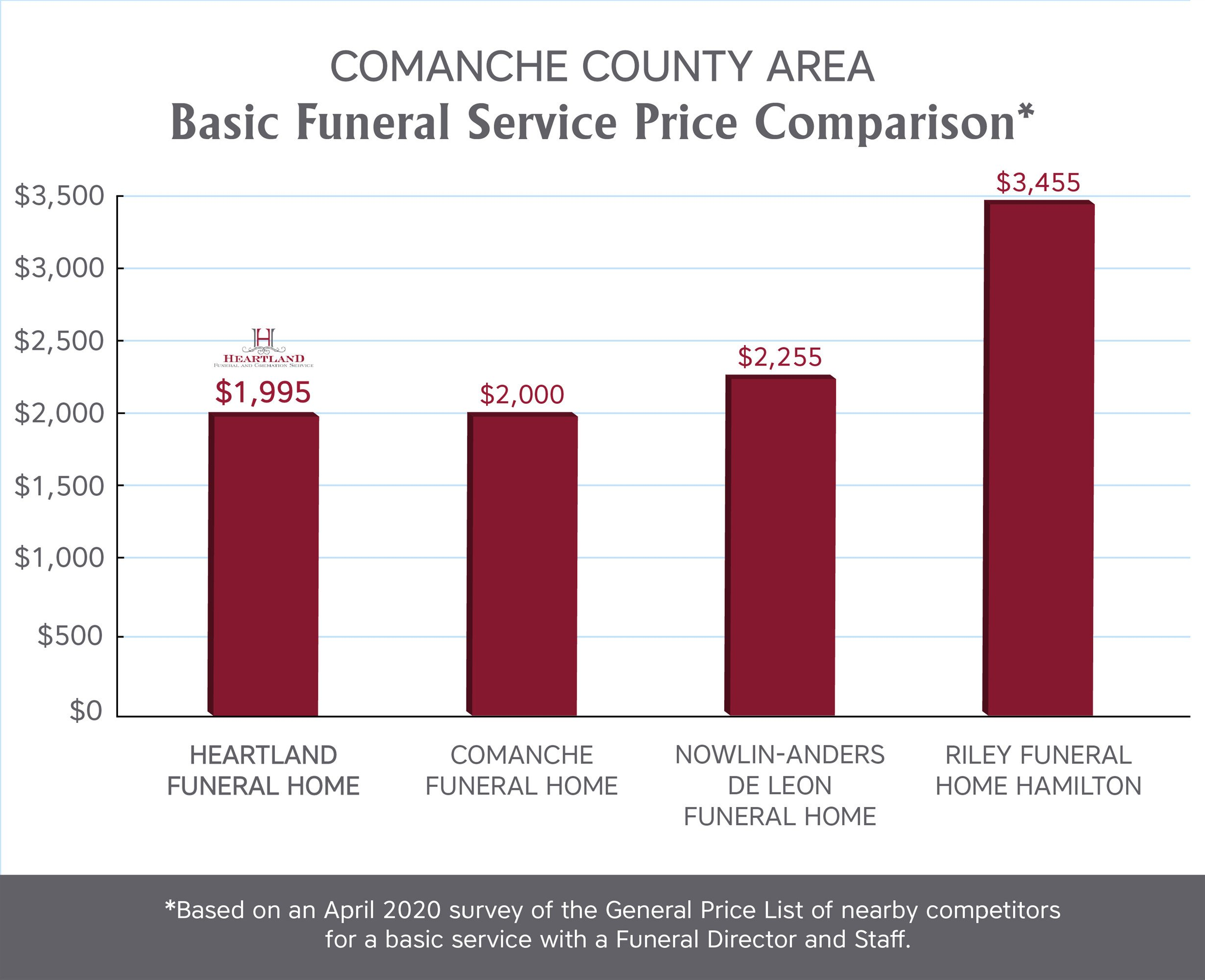 Funeral Service Pricing In Comanche Texas