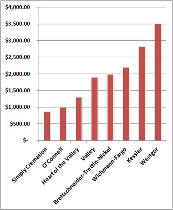 Fox Valley Simple Cremation Price Comparison | Simply